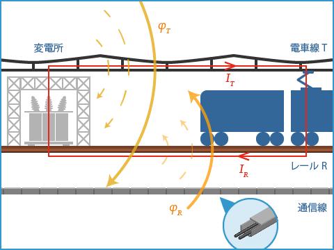 交流電気鉄道における電磁誘導障害の発生原理